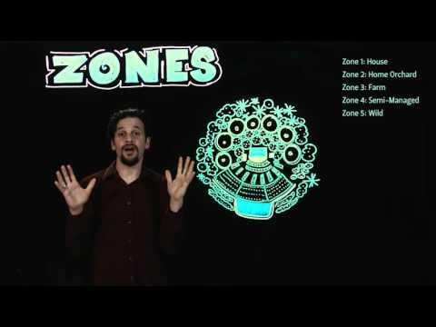 Permaculture Zones
