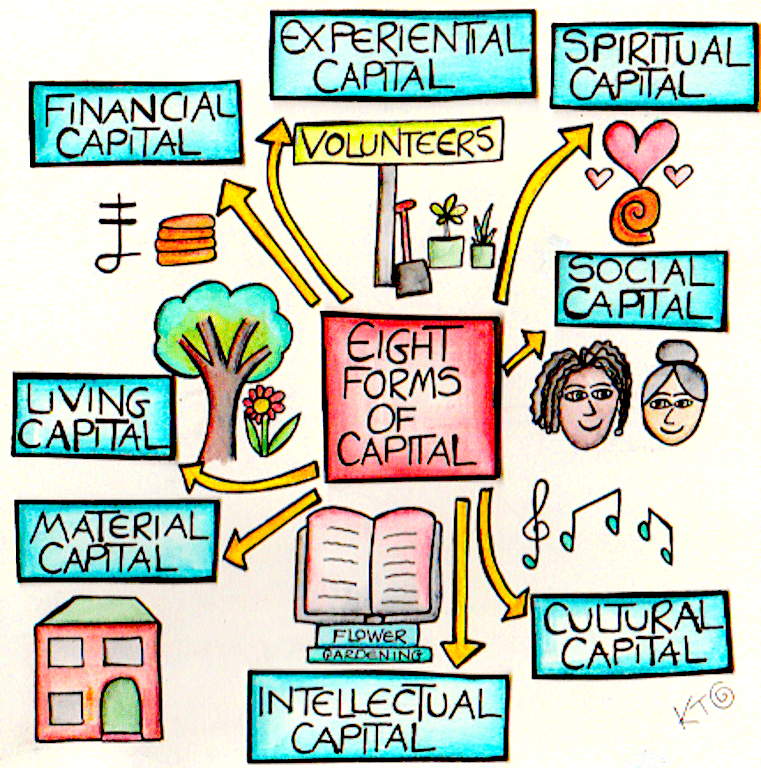 Eight Forms Of Capital