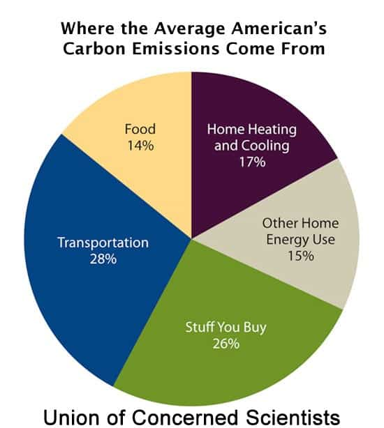 household-emissions-global-warming_orig