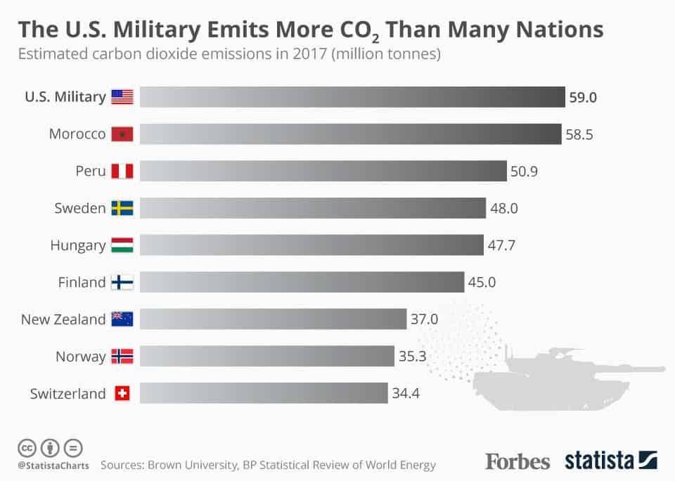 US Military emissions