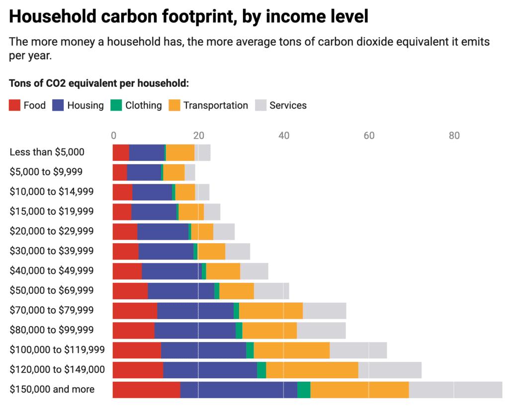 household carbon footprint