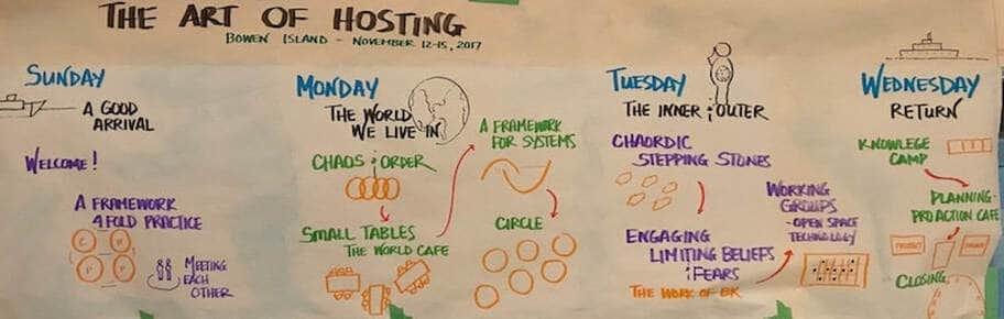 art of hosting layout