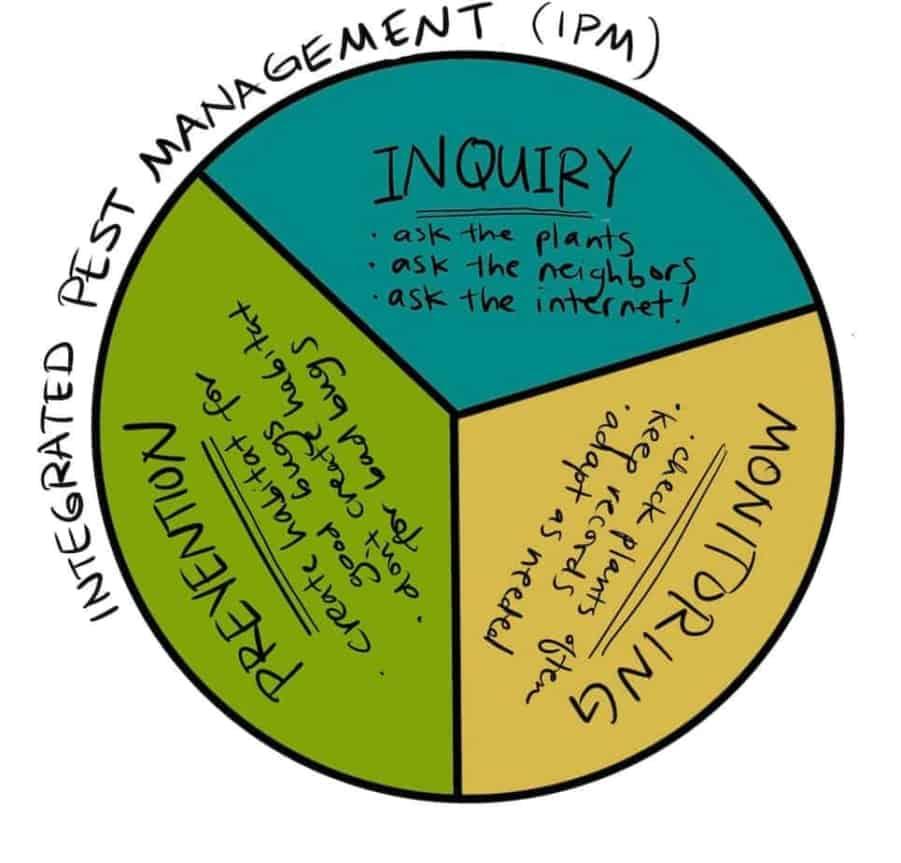 integrated pest management pie chart