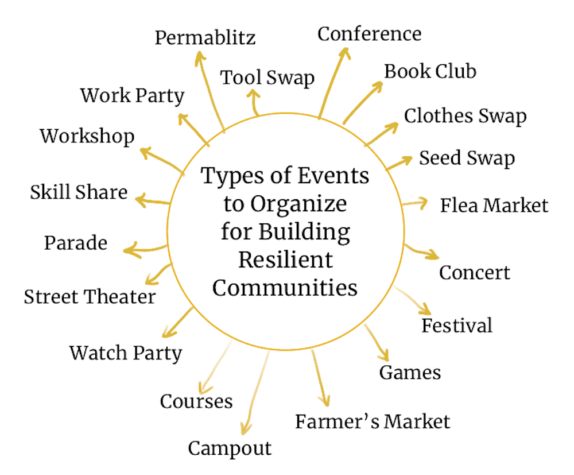 events to organise that build resilient communities