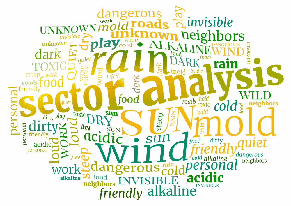 permaculture sector analysis word cloud