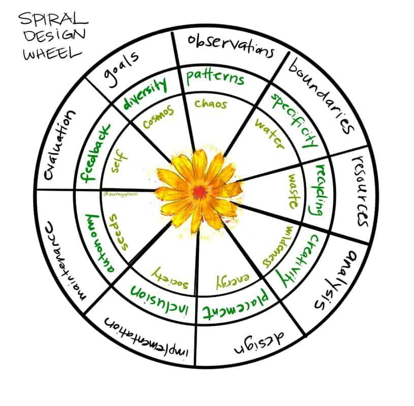 spiral design wheel by Heather Jo Flores