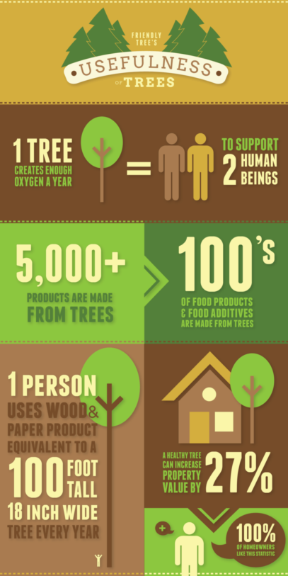 the usefulness of trees infographic
