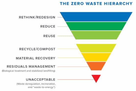 zero waste hierarchy chart
