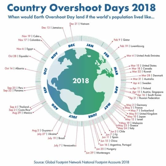 country-all-humanity-population-earth-overshoot-day-2014_orig