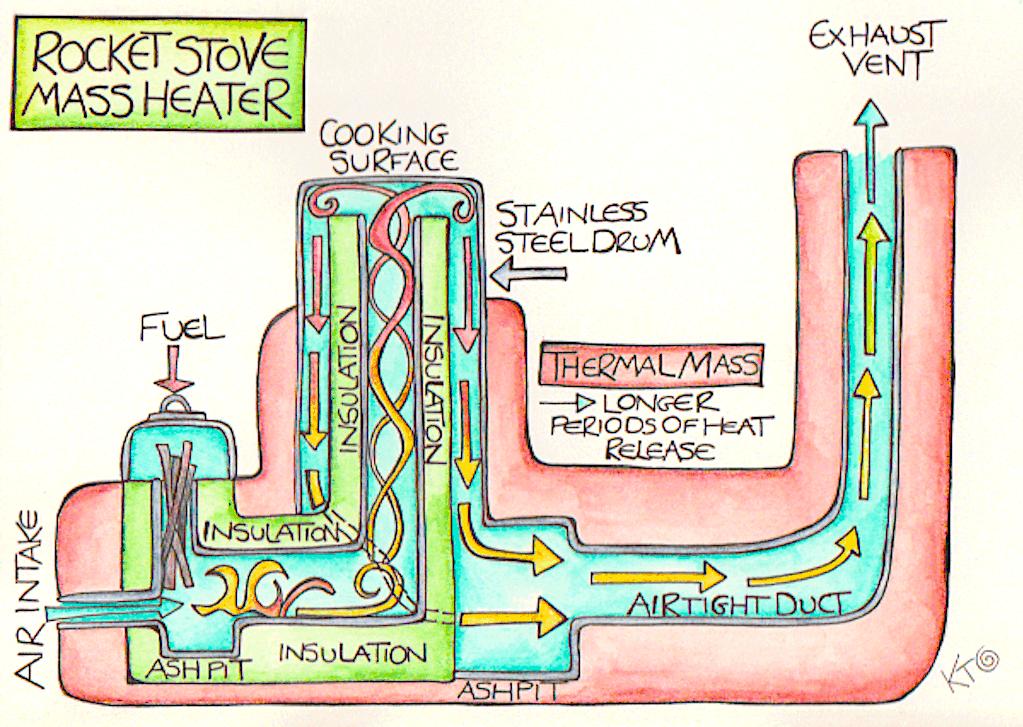 RaHow to make a rocket stove mass heater