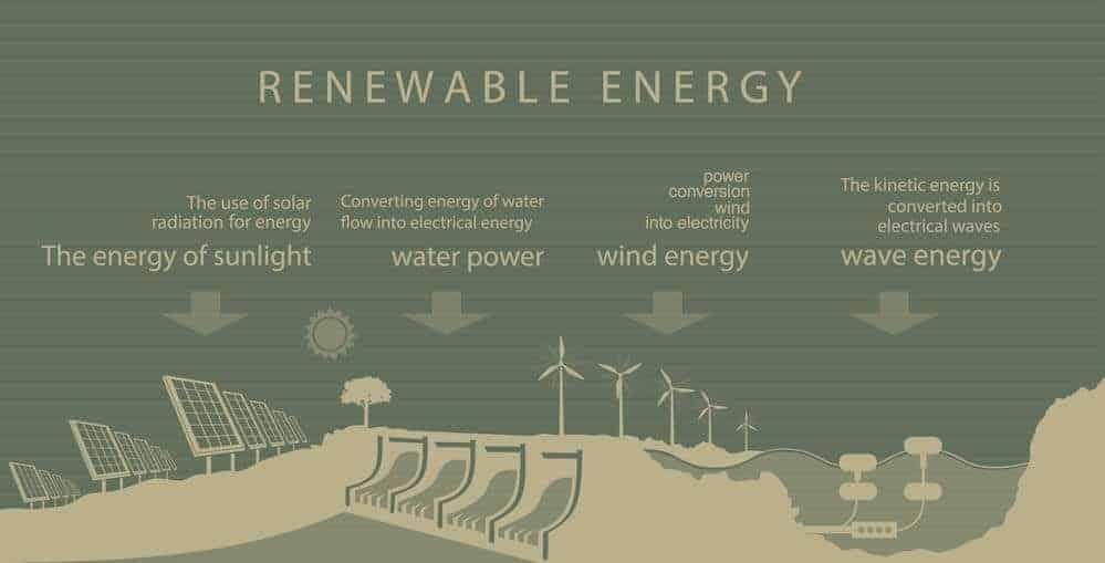 types of renewable energy