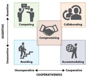 conflict-resolution-strategies