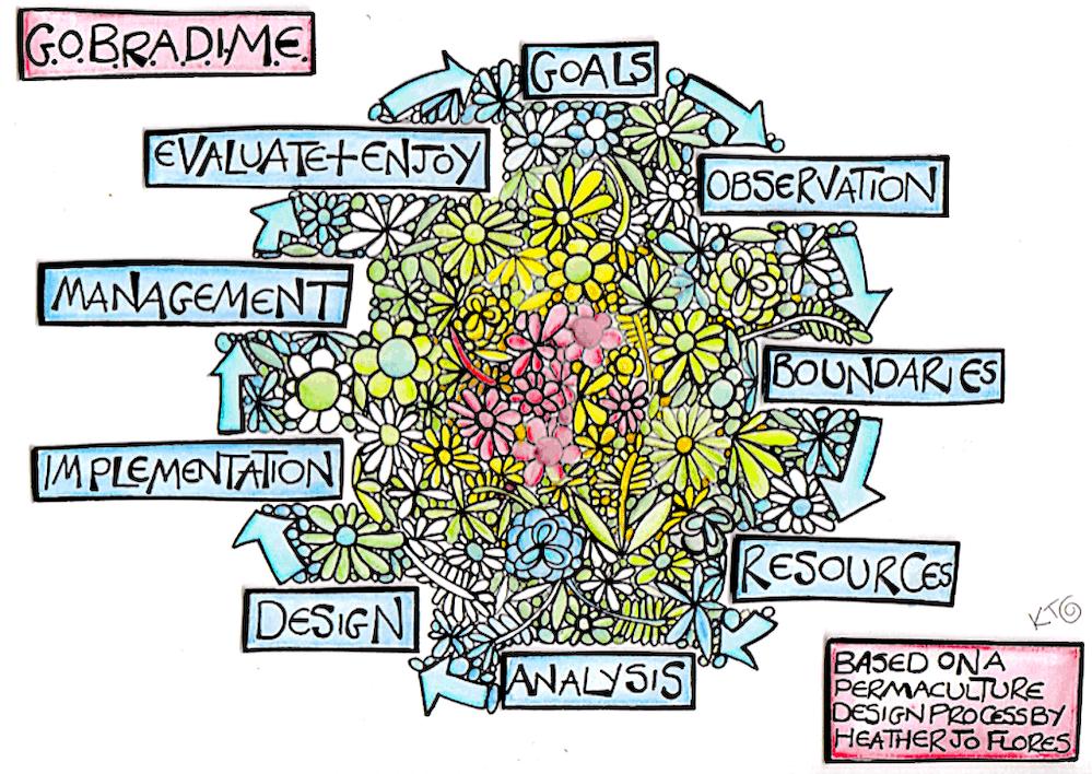 GOBRADIME illustration by Katie Shepherd