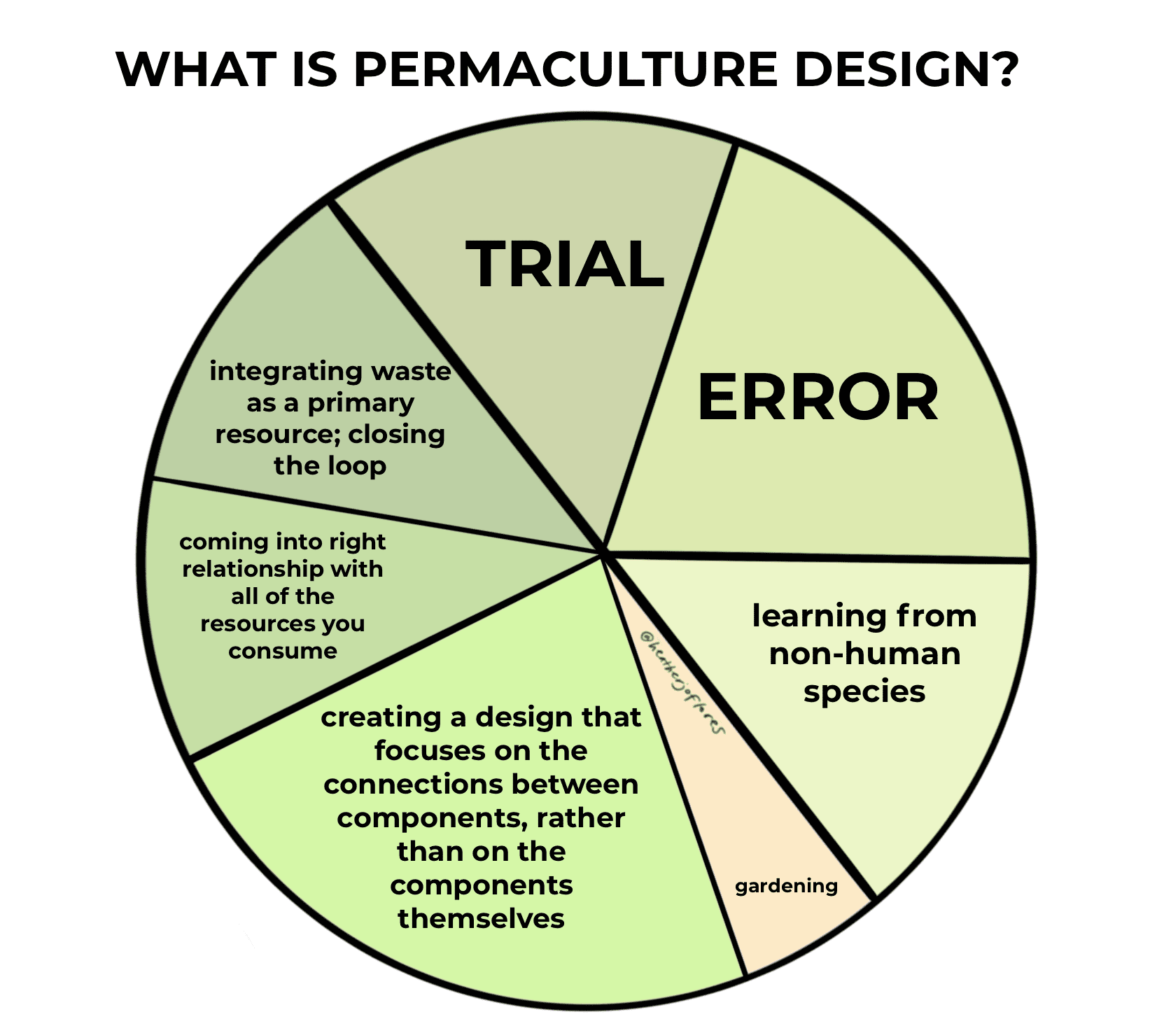 what is permaculture pie chart by Heather Jo Flores