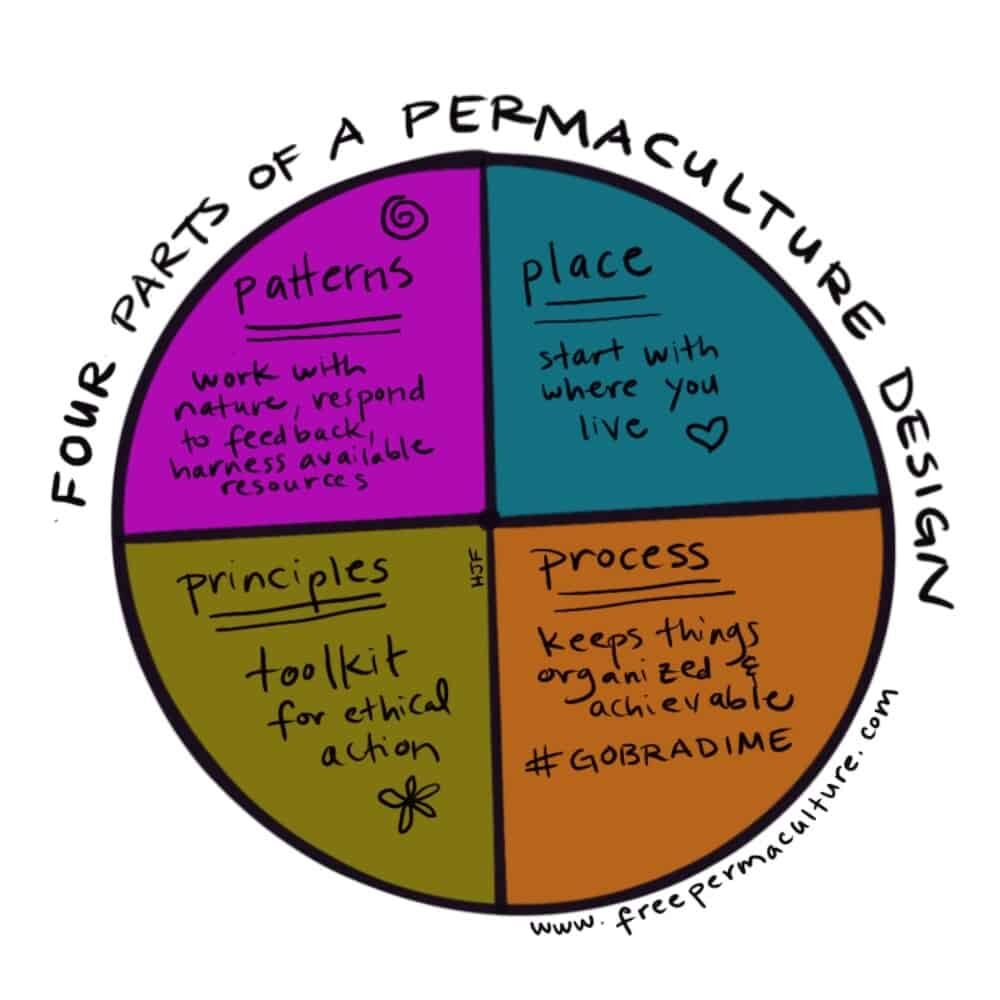 he four parts of permaculture design